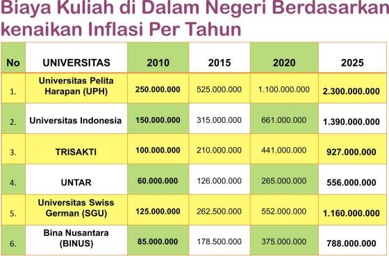 Biaya Kuliah Dalam Negeri Masa Depan